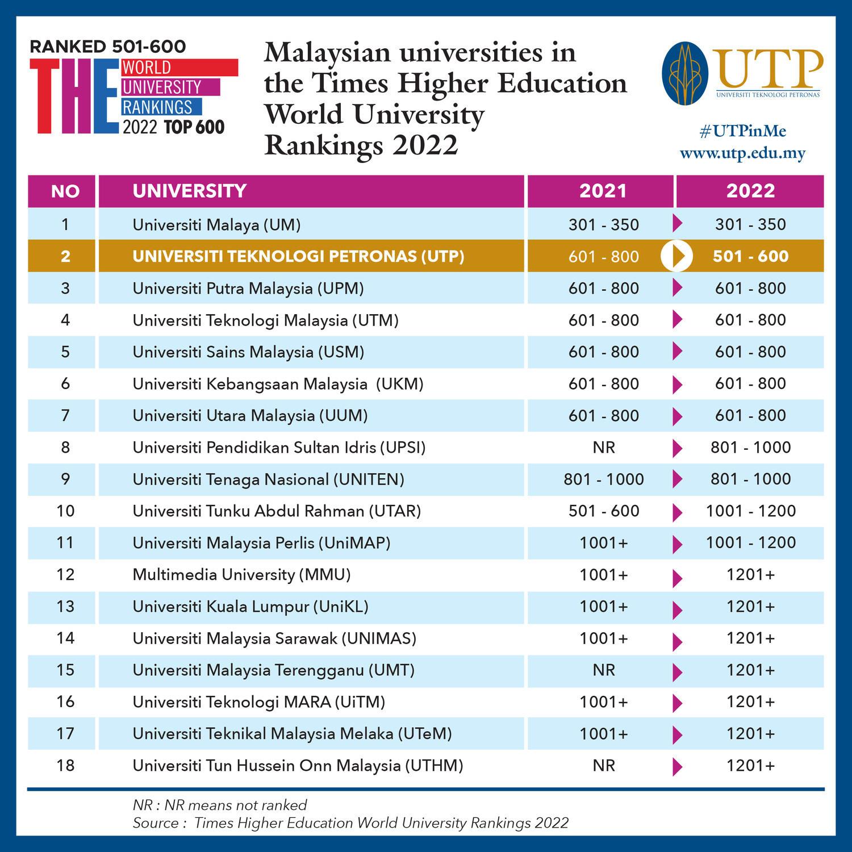 Universiti Teknologi PETRONAS is Malaysia's Number 1 Private University
